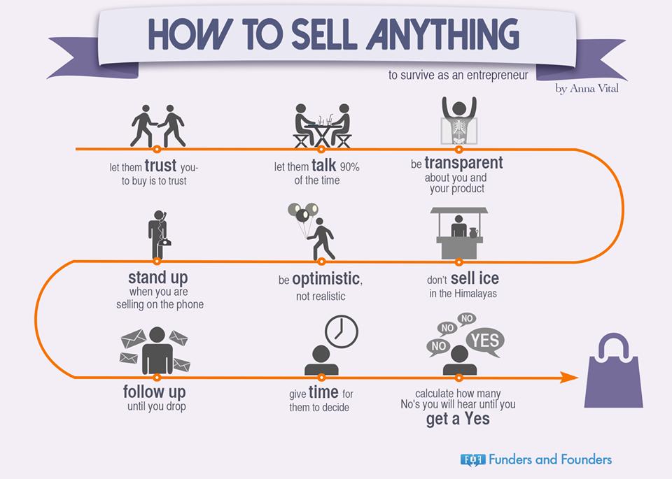 Comment vendre un produit en 9 tapes - Comment vendre a un promoteur ...