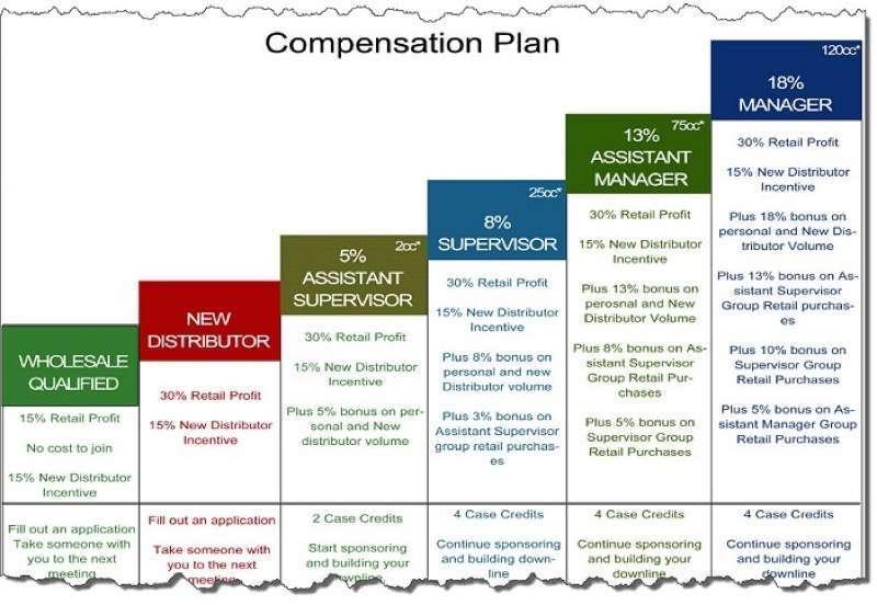 Plan de rémunération Forever Living